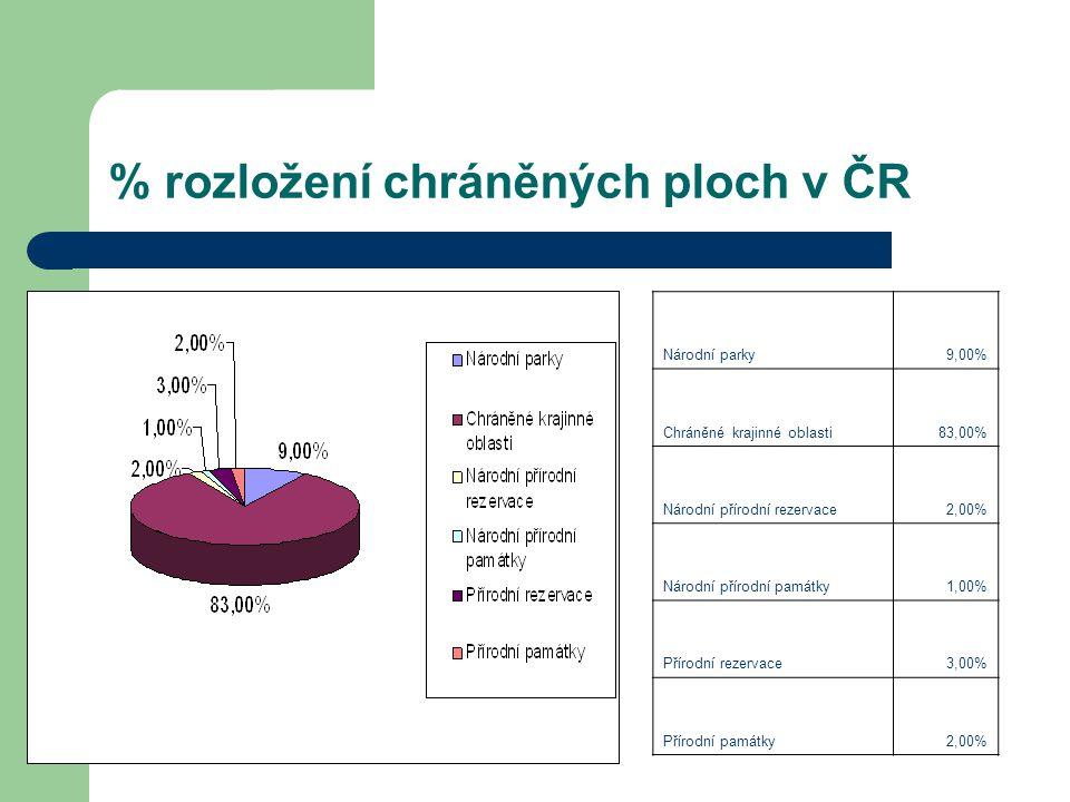 % rozložení chráněných ploch v ČR Národní parky9,00% Chráněné krajinné oblasti83,00% Národní přírodní rezervace2,00% Národní přírodní památky1,00% Pří