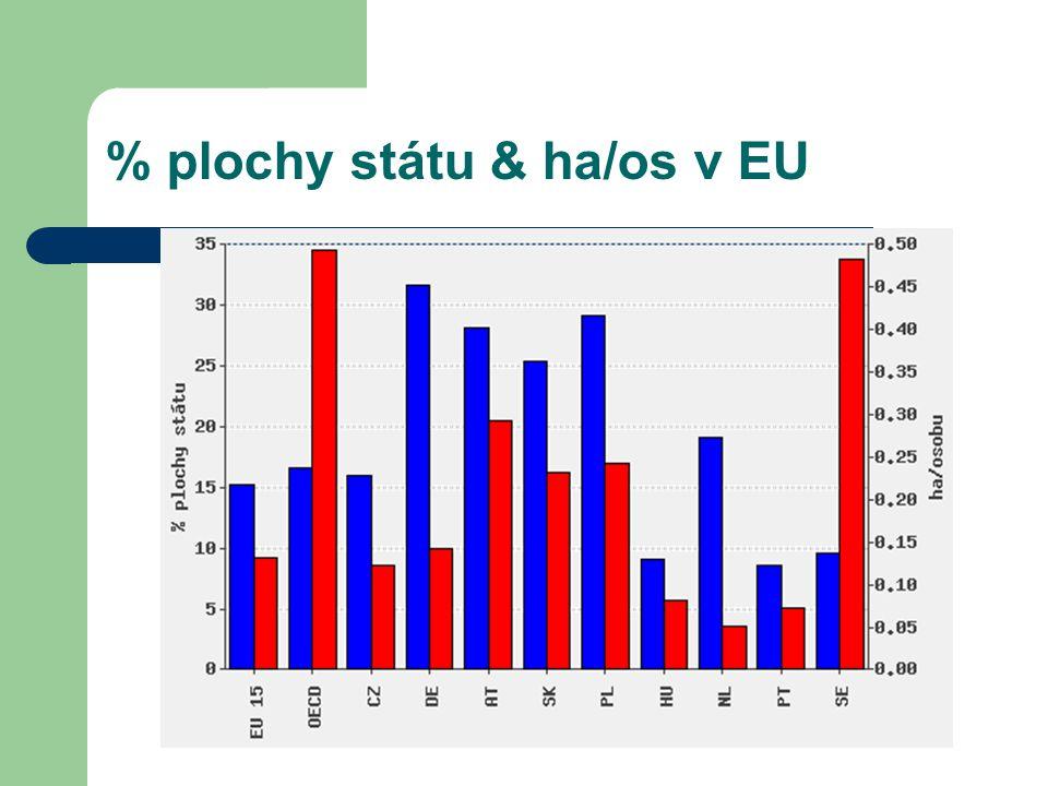 % plochy státu & ha/os v EU