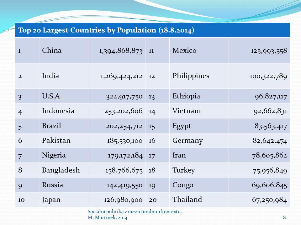 Top 20 Largest Countries by Population (18.8.2014) 1China1,394,868,87311Mexico123,993,558 2India1,269,424,21212Philippines100,322,789 3U.S.A..322,917,75013Ethiopia96,827,117 4Indonesia253,202,60614Vietnam92,662,831 5Brazil202,254,71215Egypt83,563,417 6Pakistan185,530,10016Germany82,642,474 7Nigeria179,172,18417Iran78,605,862 8Bangladesh158,766,67518Turkey75,956,849 9Russia142,419,55019Congo69,606,845 10Japan126,980,90020Thailand67,250,984 Sociální politika v mezinárodním kontextu.