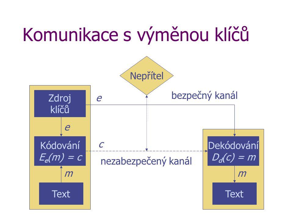 Komunikace s výměnou klíčů Nepřítel Text Kódování E e (m) = c m Text Dekódování D d (c) = m m nezabezpečený kanál c Zdroj klíčů e e bezpečný kanál