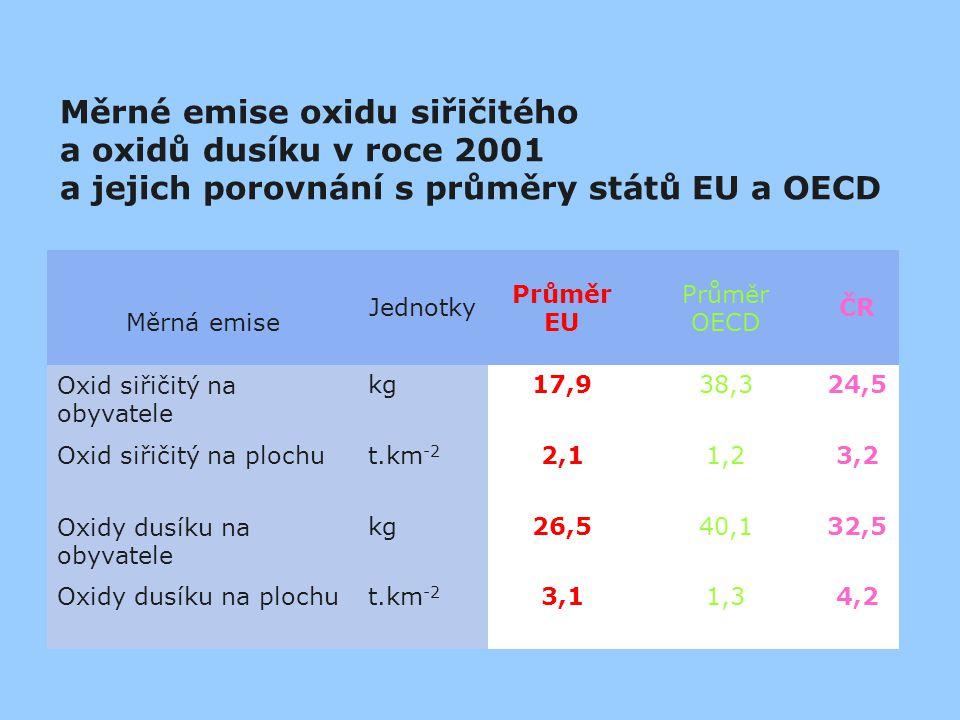 Měrné emise oxidu siřičitého a oxidů dusíku v roce 2001 a jejich porovnání s průměry států EU a OECD Měrná emise Jednotky Průměr EU Průměr OECD ČR Oxi