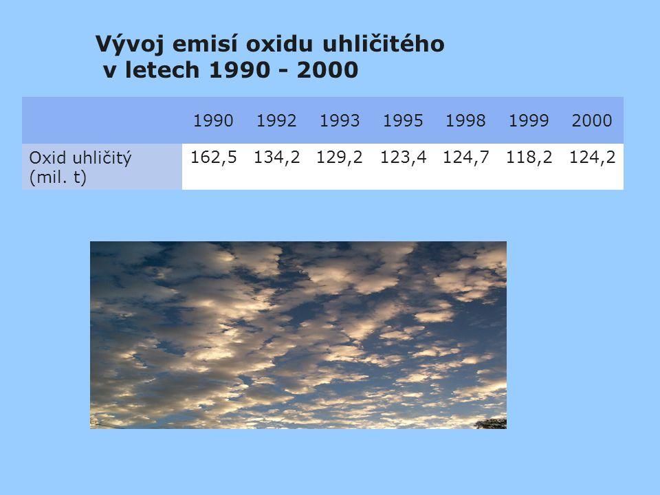 Vývoj emisí oxidu uhličitého v letech 1990 - 2000 1990199219931995199819992000 Oxid uhličitý (mil. t) 162,5134,2129,2123,4124,7118,2124,2