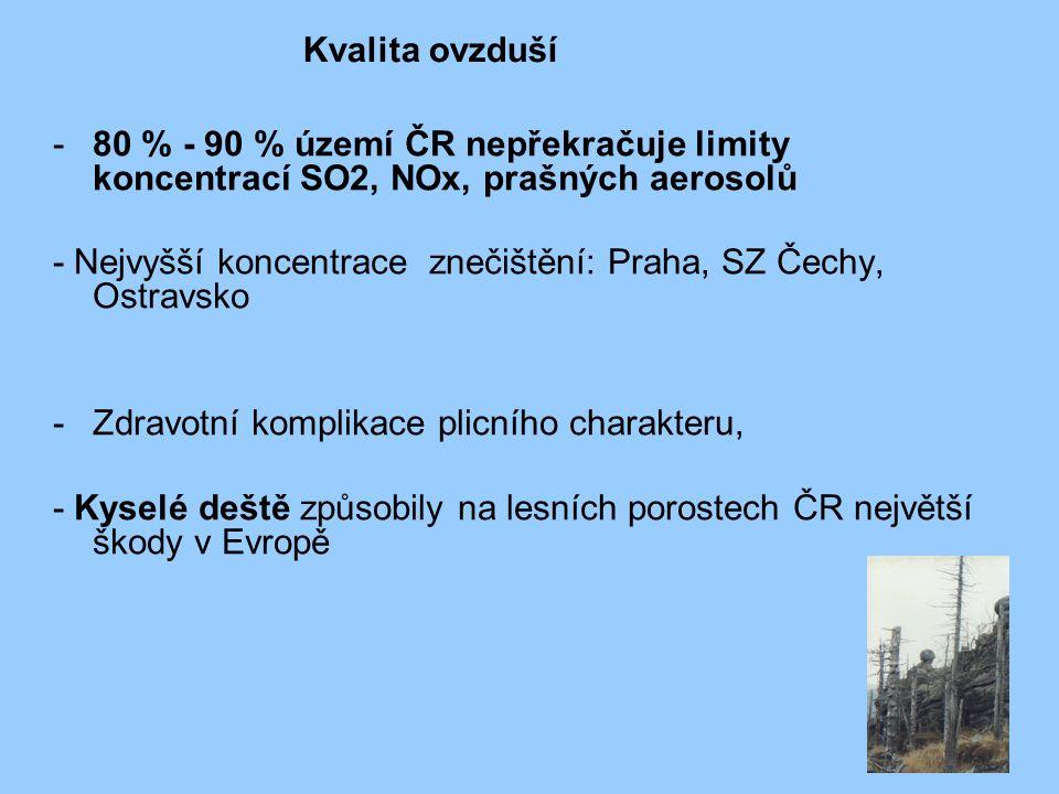 -80 % - 90 % území ČR nepřekračuje limity koncentrací SO2, NOx, prašných aerosolů - Nejvyšší koncentrace znečištění: Praha, SZ Čechy, Ostravsko -Zdrav
