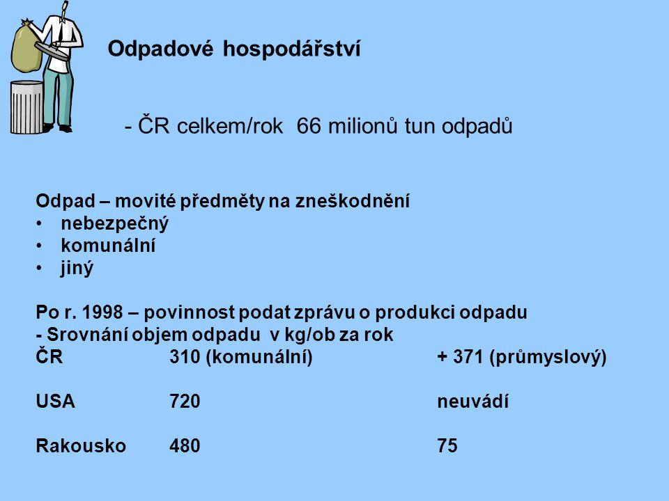 Odpad – movité předměty na zneškodnění nebezpečný komunální jiný Po r. 1998 – povinnost podat zprávu o produkci odpadu - Srovnání objem odpadu v kg/ob