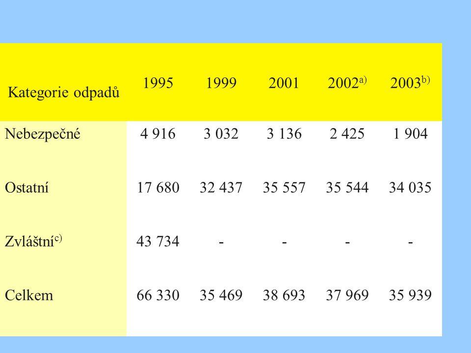 Tabulka IV.23 Produkce odpadů v členění podle kategorie odpadů (tis. t) Kategorie odpadů 1995199920012002 a) 2003 b) Nebezpečné4 9163 0323 1362 4251 9