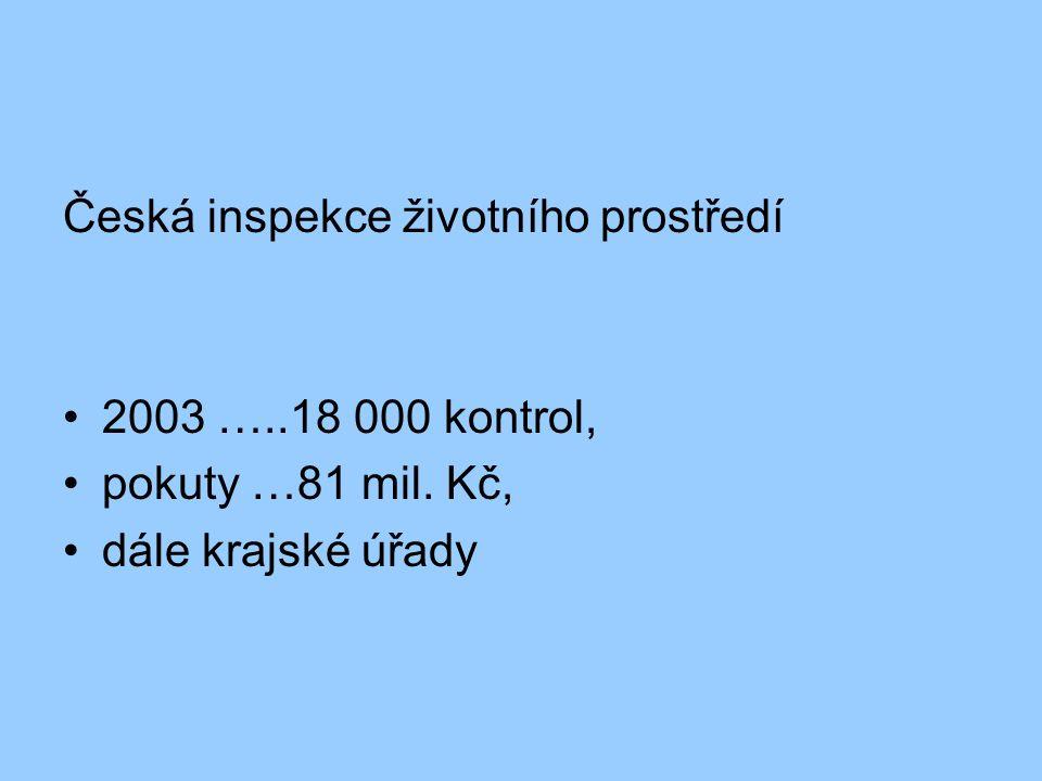 Česká inspekce životního prostředí 2003 …..18 000 kontrol, pokuty …81 mil. Kč, dále krajské úřady