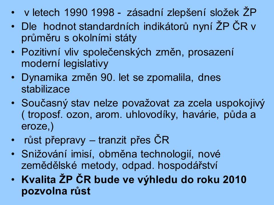 v letech 1990 1998 - zásadní zlepšení složek ŽP Dle hodnot standardních indikátorů nyní ŽP ČR v průměru s okolními státy Pozitivní vliv společenských