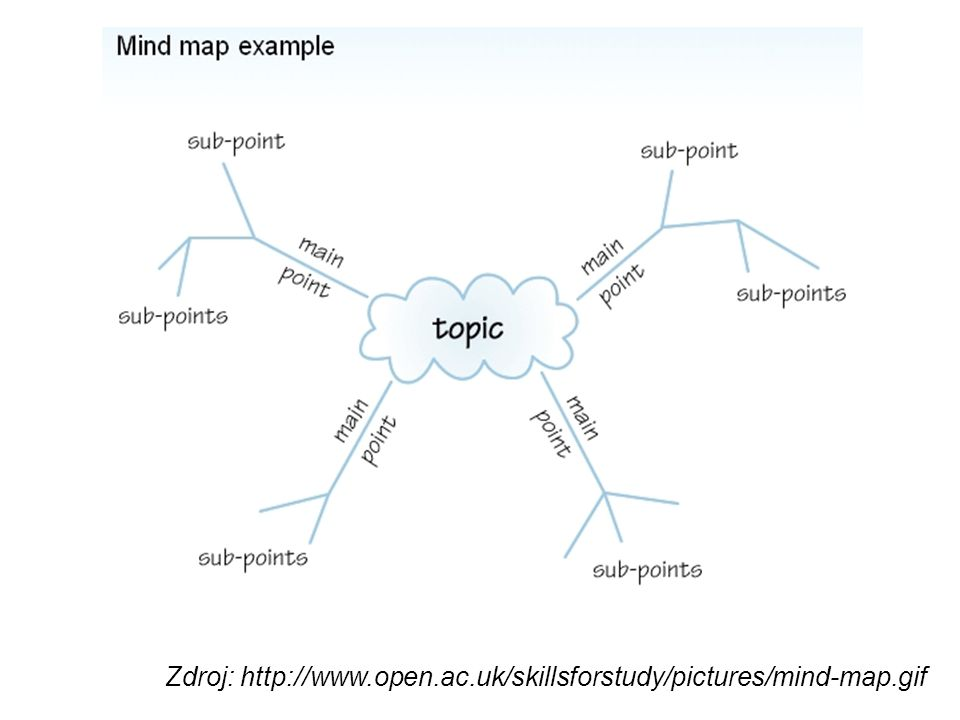Zdroj: http://www.open.ac.uk/skillsforstudy/pictures/mind-map.gif