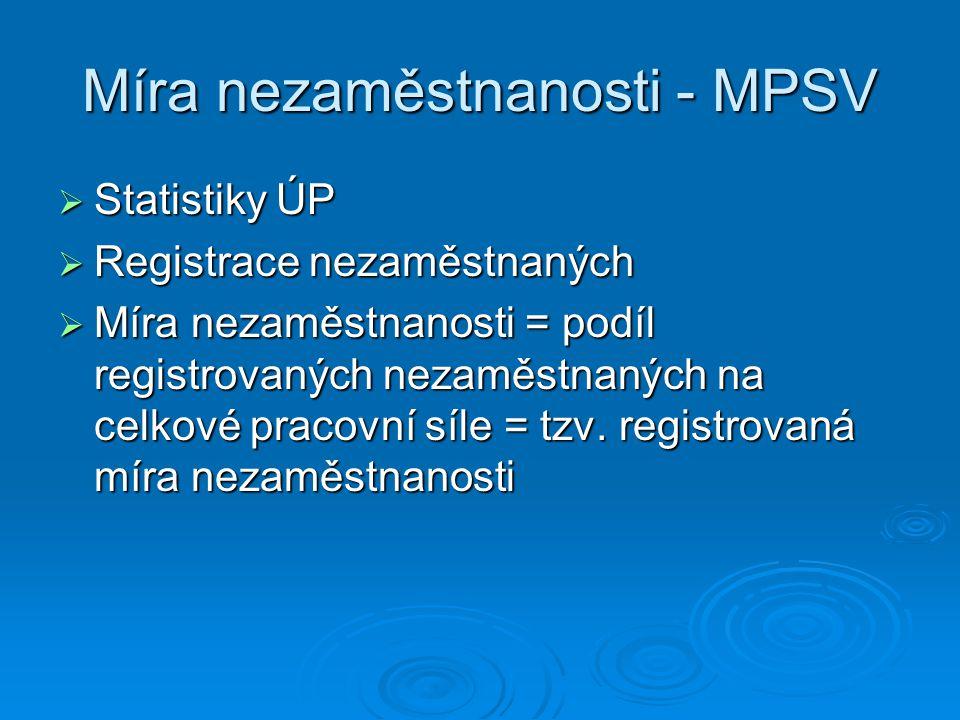 Míra nezaměstnanosti - MPSV  Statistiky ÚP  Registrace nezaměstnaných  Míra nezaměstnanosti = podíl registrovaných nezaměstnaných na celkové pracovní síle = tzv.