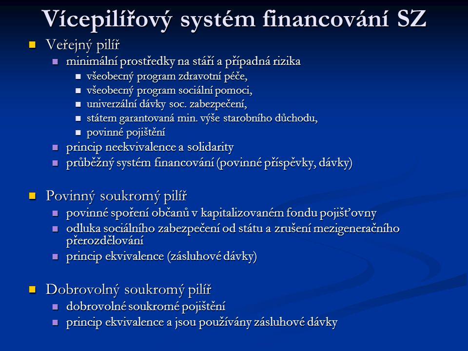 Vícepilířový systém financování SZ Veřejný pilíř Veřejný pilíř minimální prostředky na stáří a případná rizika minimální prostředky na stáří a případn