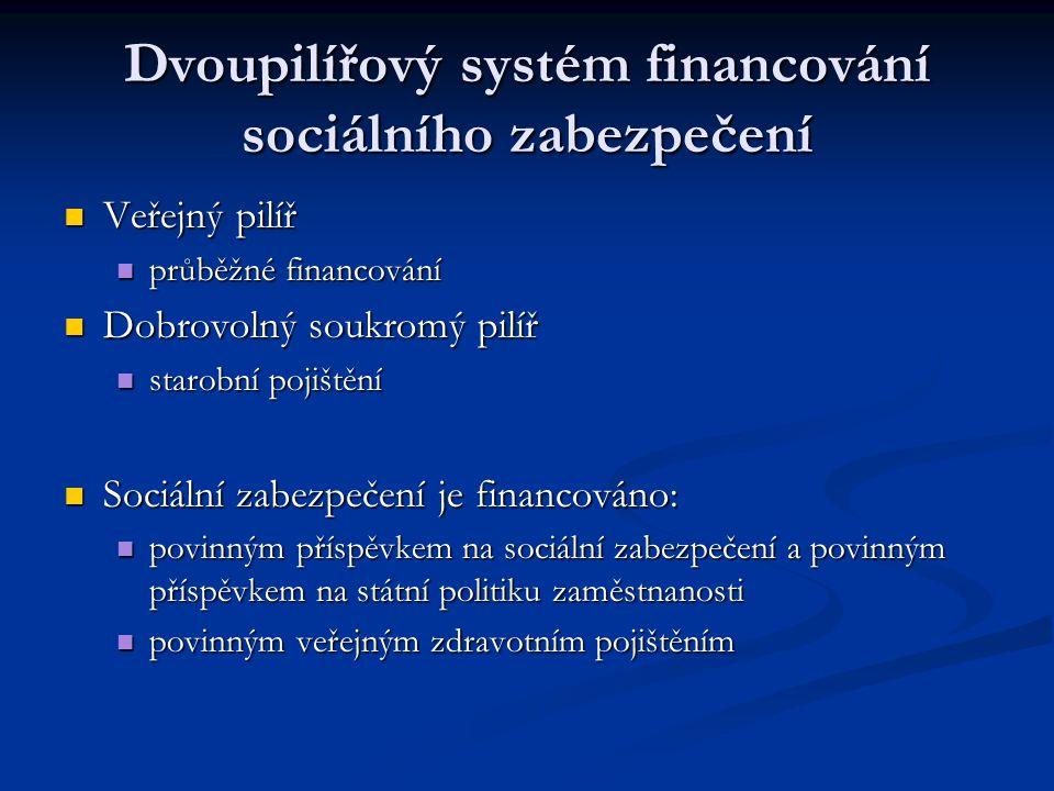 Dvoupilířový systém financování sociálního zabezpečení Veřejný pilíř Veřejný pilíř průběžné financování průběžné financování Dobrovolný soukromý pilíř