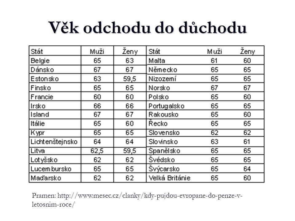 Věk odchodu do důchodu Pramen: http://www.mesec.cz/clanky/kdy-pujdou-evropane-do-penze-v- letosnim-roce/