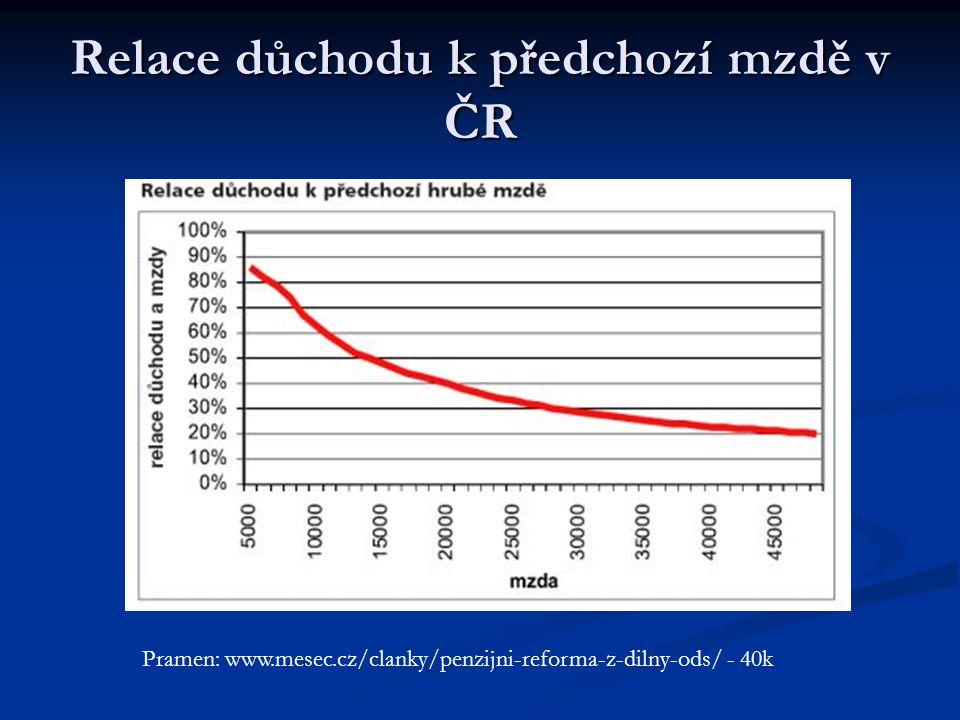 Relace důchodu k předchozí mzdě v ČR Pramen: www.mesec.cz/clanky/penzijni-reforma-z-dilny-ods/ - 40k