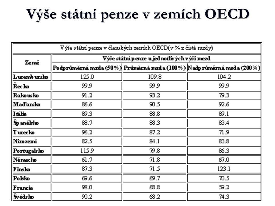 Výše státní penze v zemích OECD