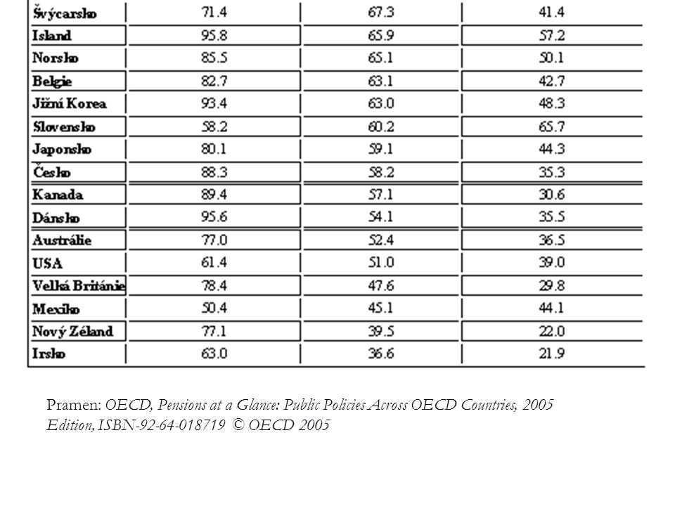 Pramen: OECD, Pensions at a Glance: Public Policies Across OECD Countries, 2005 Edition, ISBN-92-64-018719 © OECD 2005