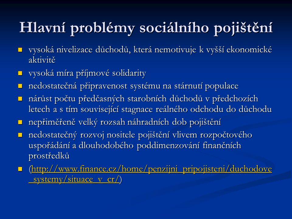 Hlavní problémy sociálního pojištění vysoká nivelizace důchodů, která nemotivuje k vyšší ekonomické aktivitě vysoká nivelizace důchodů, která nemotivu