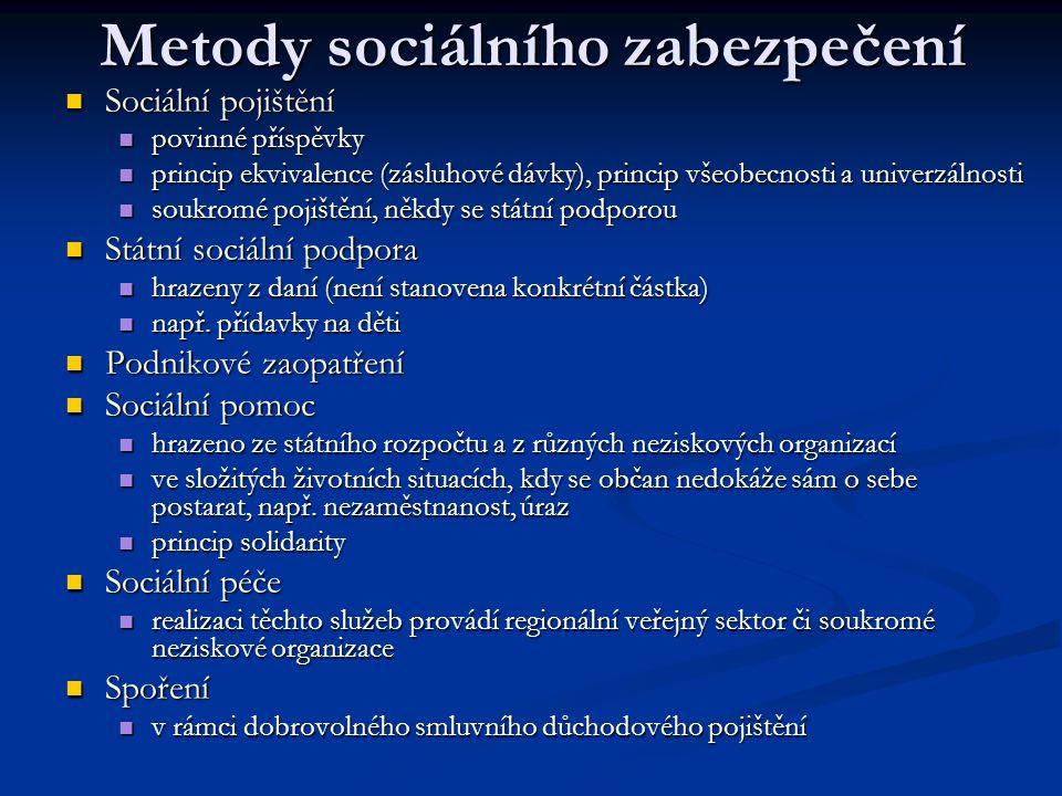 Metody sociálního zabezpečení Sociální pojištění Sociální pojištění povinné příspěvky povinné příspěvky princip ekvivalence (zásluhové dávky), princip