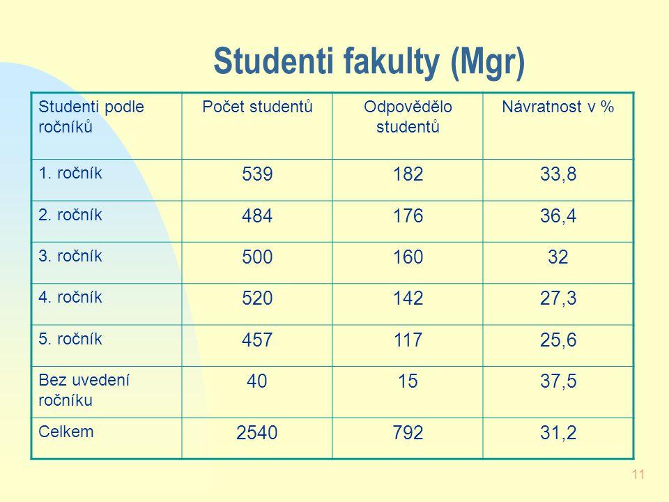 11 Studenti fakulty (Mgr) Studenti podle ročníků Počet studentůOdpovědělo studentů Návratnost v % 1.