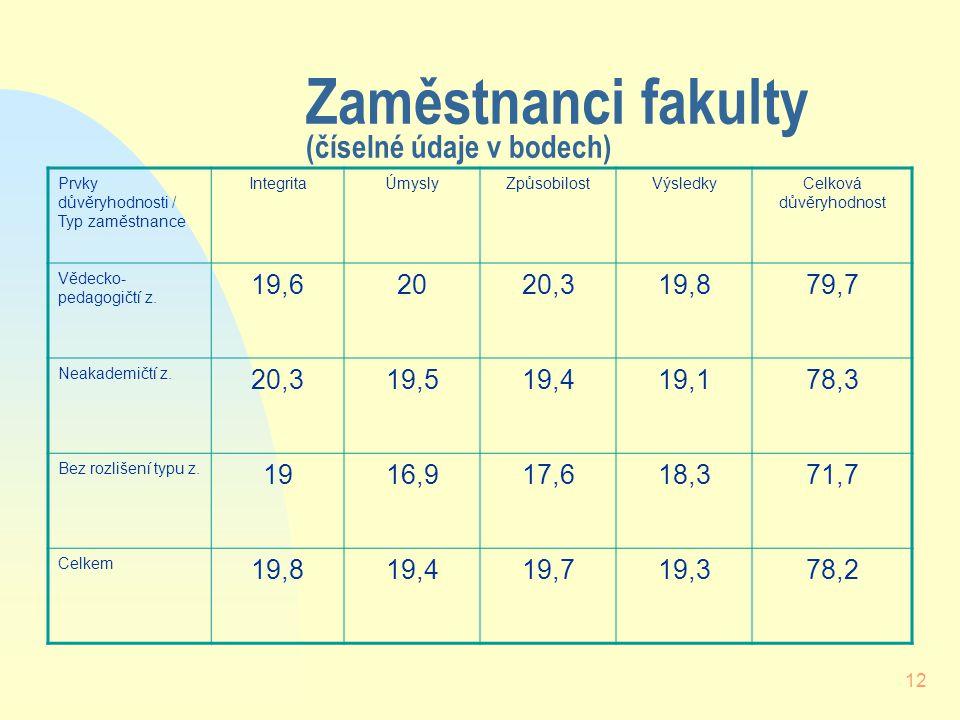 12 Zaměstnanci fakulty (číselné údaje v bodech) Prvky důvěryhodnosti / Typ zaměstnance IntegritaÚmyslyZpůsobilostVýsledkyCelková důvěryhodnost Vědecko- pedagogičtí z.