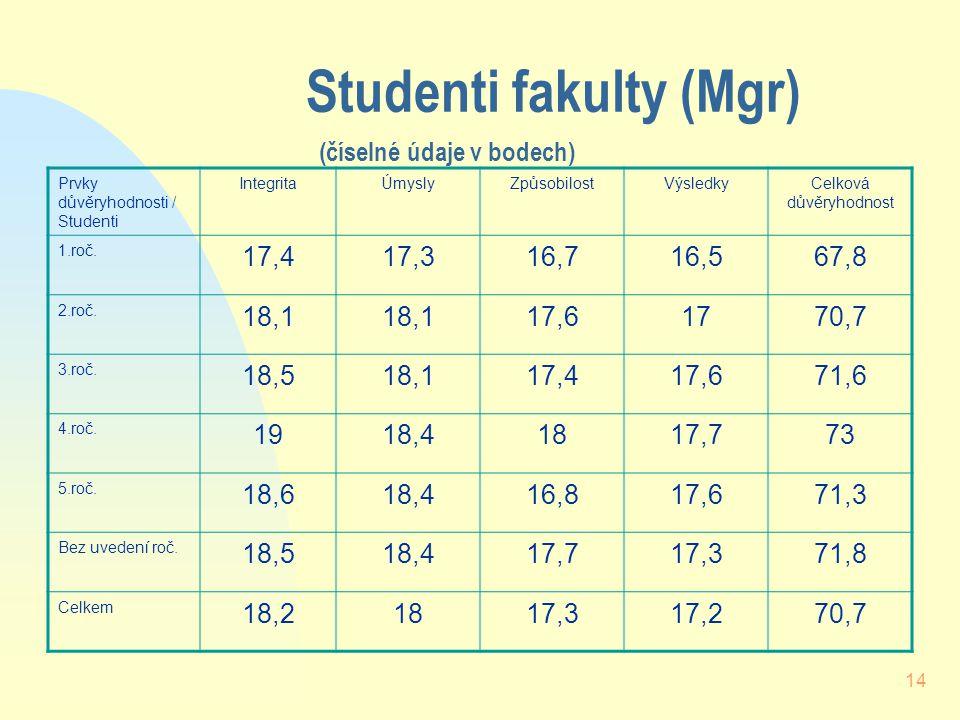 14 Studenti fakulty (Mgr) (číselné údaje v bodech) Prvky důvěryhodnosti / Studenti IntegritaÚmyslyZpůsobilostVýsledkyCelková důvěryhodnost 1.roč.