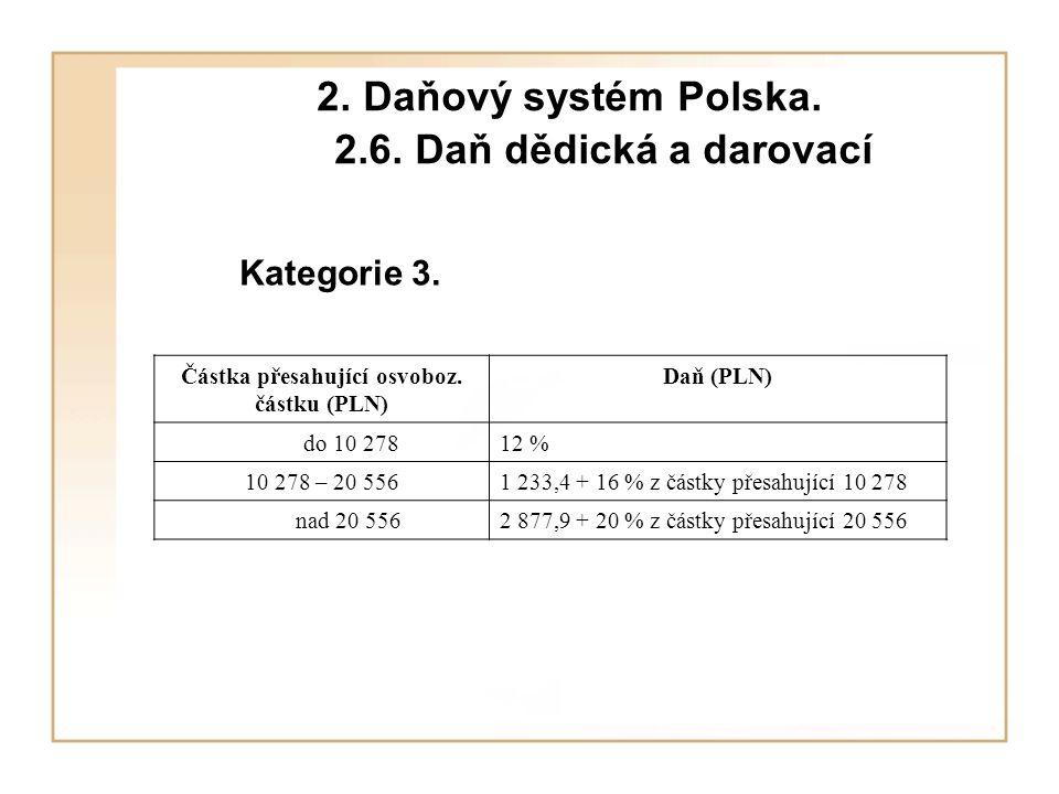 2.Daňový systém Polska. 2.7. Daň z přidané hodnoty Registrační limit činí 10 000 EUR.