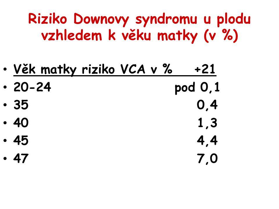 Riziko Downovy syndromu u plodu vzhledem k věku matky (v %) Věk matky riziko VCA v % +21 20-24 pod 0,1 35 0,4 40 1,3 45 4,4 47 7,0