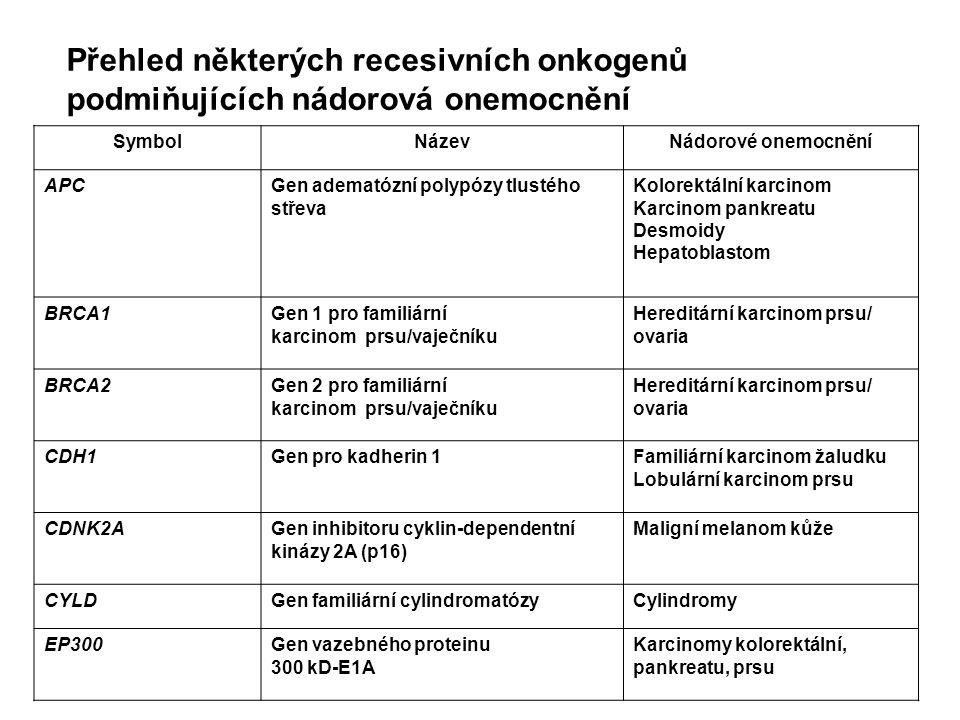 Přehled některých recesivních onkogenů podmiňujících nádorová onemocnění SymbolNázevNádorové onemocnění APCGen adematózní polypózy tlustého střeva Kol