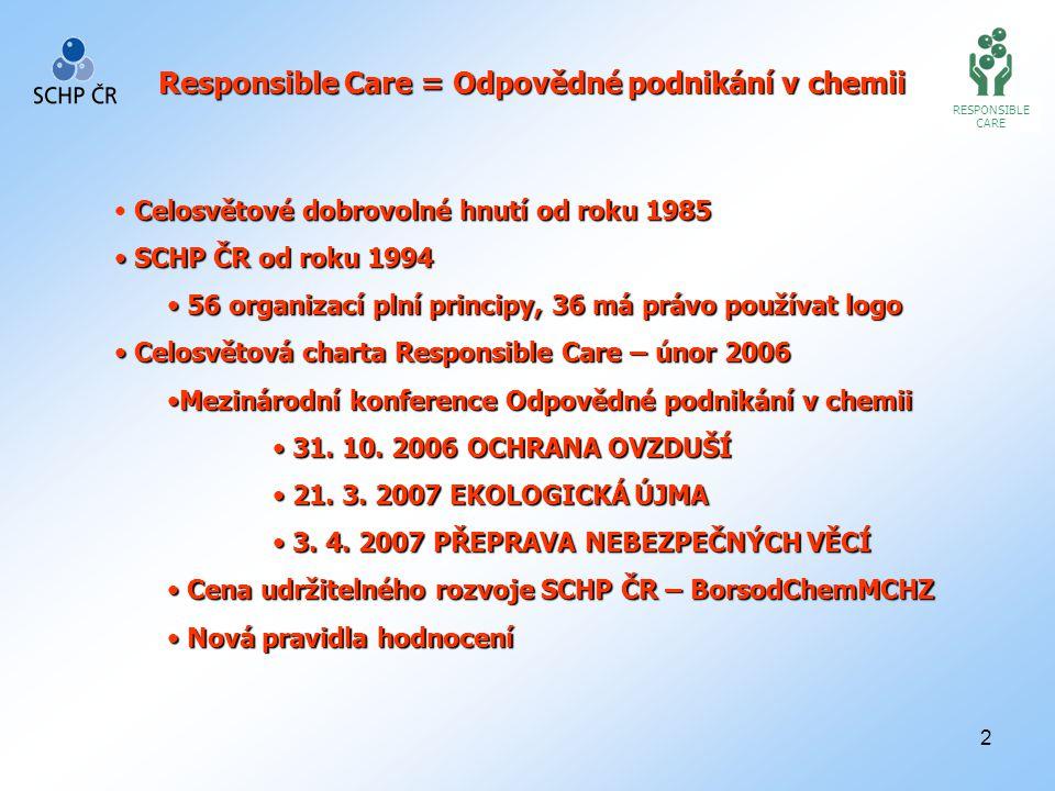 2 RESPONSIBLE CARE Celosvětové dobrovolné hnutí od roku 1985 SCHP ČR od roku 1994 SCHP ČR od roku 1994 56 organizací plní principy, 36 má právo používat logo 56 organizací plní principy, 36 má právo používat logo Celosvětová charta Responsible Care – únor 2006 Celosvětová charta Responsible Care – únor 2006 Mezinárodní konference Odpovědné podnikání v chemiiMezinárodní konference Odpovědné podnikání v chemii 31.