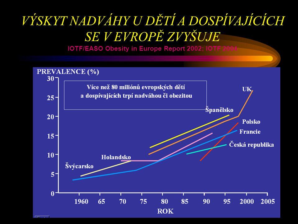 VÝSKYT NADVÁHY U DĚTÍ A DOSPÍVAJÍCÍCH SE V EVROPĚ ZVYŠUJE IOTF/EASO Obesity in Europe Report 2002; IOTF 2004