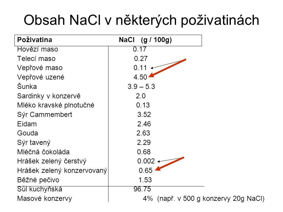 Obsah NaCl v některých poživatinách Poživatina NaCl (g / 100g) Hovězí maso 0.17 Telecí maso 0.27 Vepřové maso 0.11 Vepřové uzené 4.50 Šunka 3.9 – 5.3 Sardinky v konzervě 2.0 Mléko kravské plnotučné 0.13 Sýr Cammembert 3.52 Eidam 2.46 Gouda 2.63 Sýr tavený 2.29 Mléčná čokoláda 0.68 Hrášek zelený čerstvý 0.002 Hrášek zelený konzervovaný 0.65 Běžné pečivo 1.53 Sůl kuchyňská 96.75 Masové konzervy 4% (např.