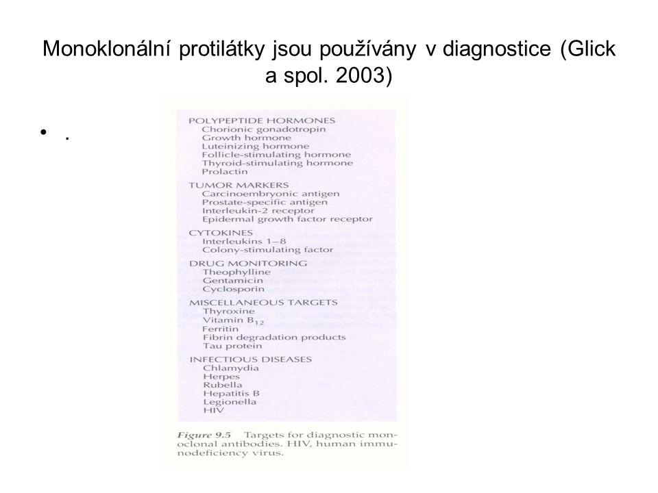 Monoklonální protilátky jsou používány v diagnostice (Glick a spol. 2003).