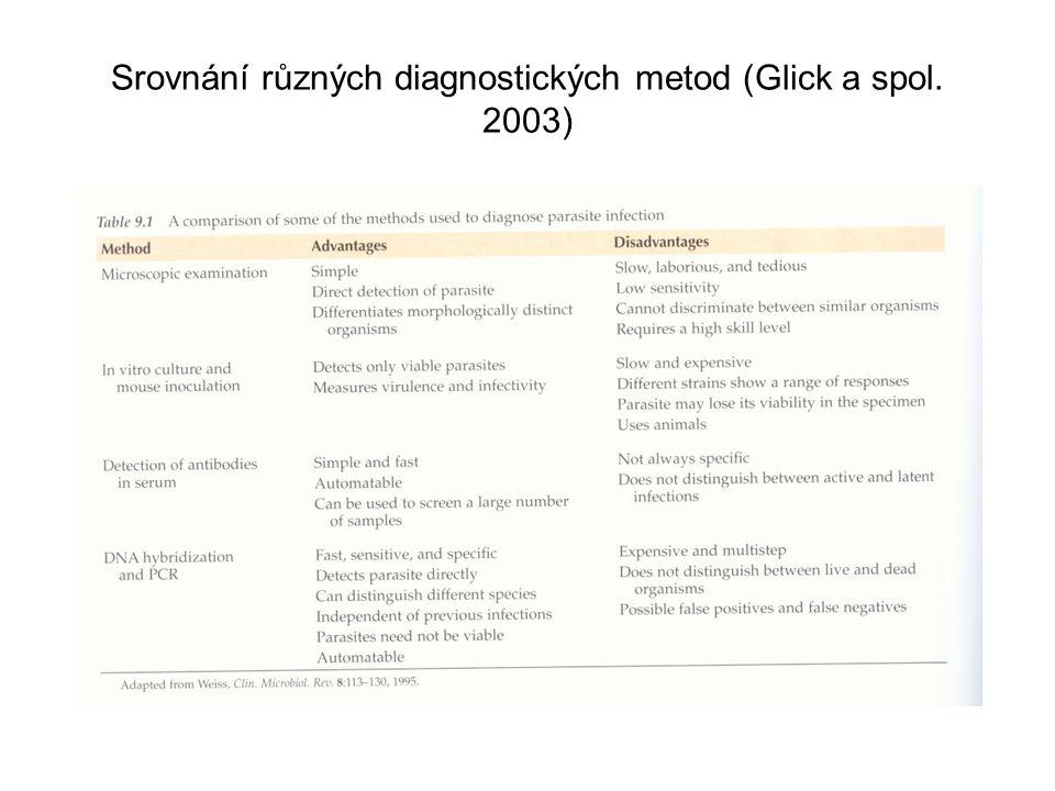 Srovnání různých diagnostických metod (Glick a spol. 2003)