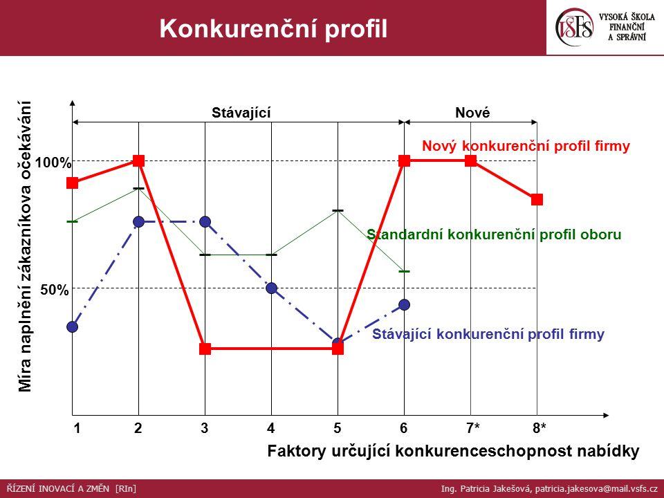 1234567*8* Faktory určující konkurenceschopnost nabídky Míra naplnění zákazníkova očekávání 100% 50% StávajícíNové Standardní konkurenční profil oboru