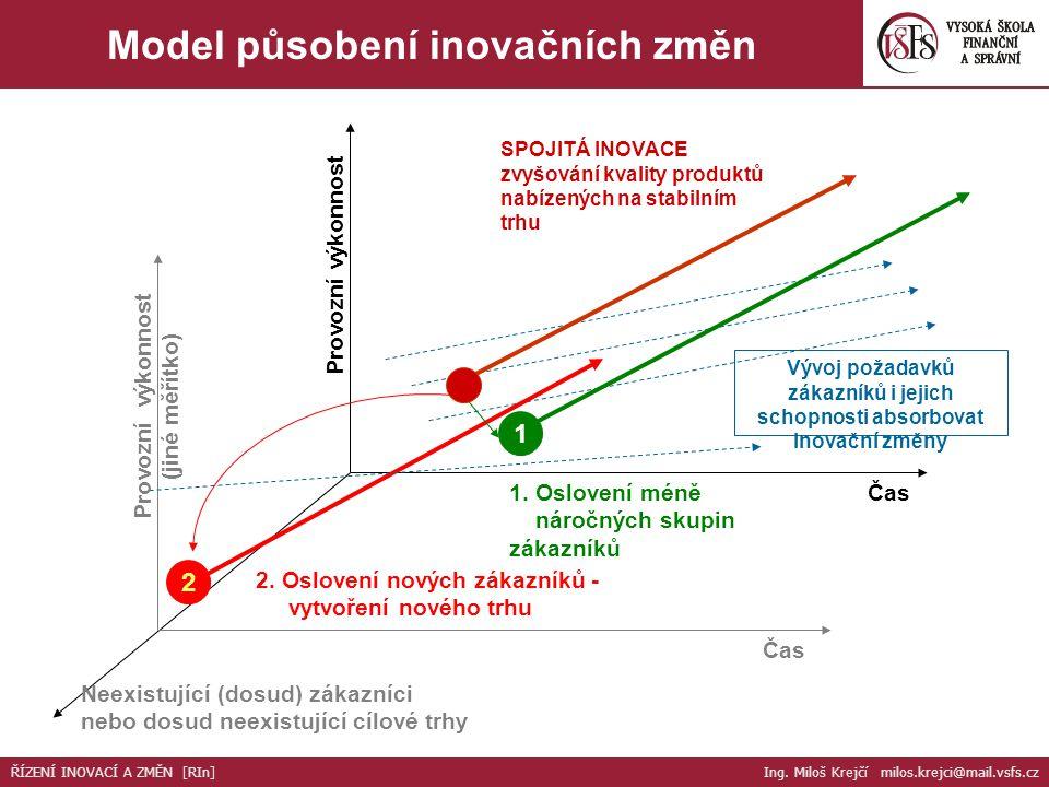 Neexistující (dosud) zákazníci nebo dosud neexistující cílové trhy Provozní výkonnost (jiné měřítko) Čas Vývoj požadavků zákazníků i jejich schopnosti absorbovat inovační změny SPOJITÁ INOVACE zvyšování kvality produktů nabízených na stabilním trhu 1 2 1.