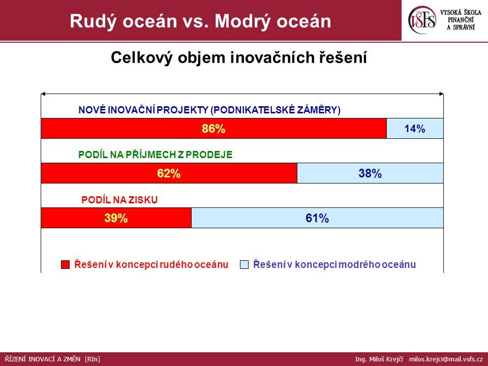 Celkový objem inovačních řešení NOVÉ INOVAČNÍ PROJEKTY (PODNIKATELSKÉ ZÁMĚRY) 86% 14% PODÍL NA PŘÍJMECH Z PRODEJE 62%38% PODÍL NA ZISKU 61%39% Řešení v koncepci rudého oceánuŘešení v koncepci modrého oceánu Rudý oceán vs.