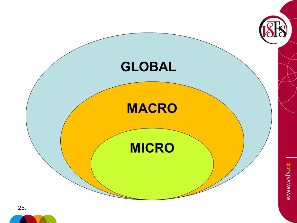 25. GLOBAL MACRO MICRO