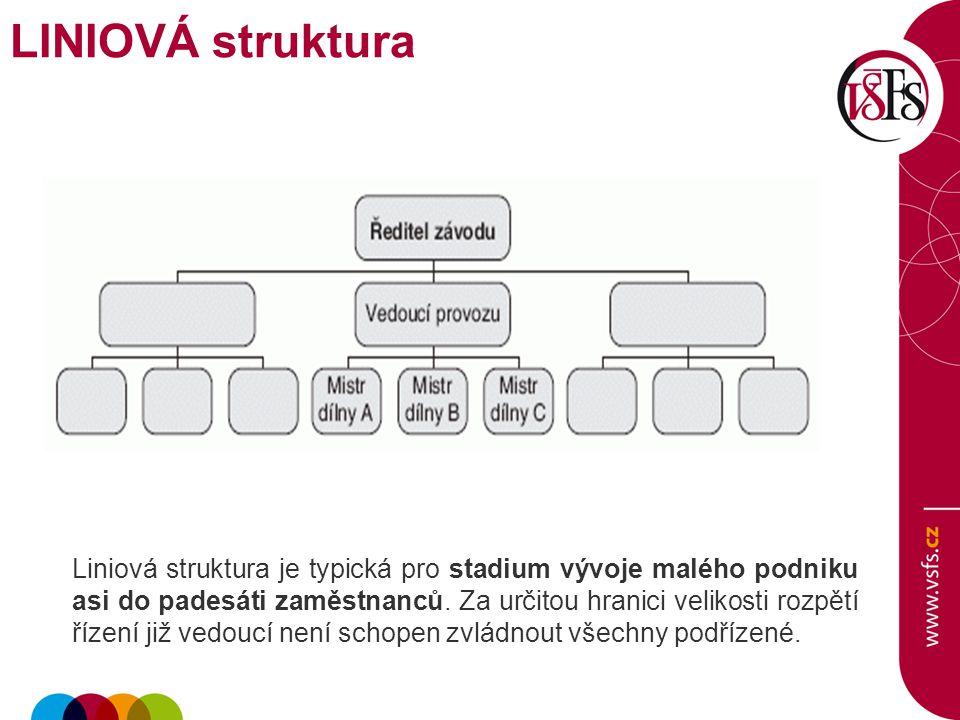 LINIOVÁ struktura Liniová struktura je typická pro stadium vývoje malého podniku asi do padesáti zaměstnanců. Za určitou hranici velikosti rozpětí říz