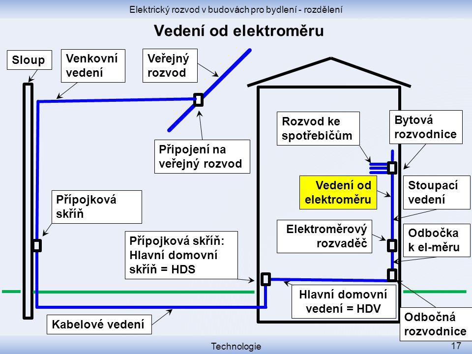 Elektrický rozvod v budovách pro bydlení - rozdělení Technologie 17 Přípojková skříň Přípojková skříň: Hlavní domovní skříň = HDS Sloup Elektroměrový