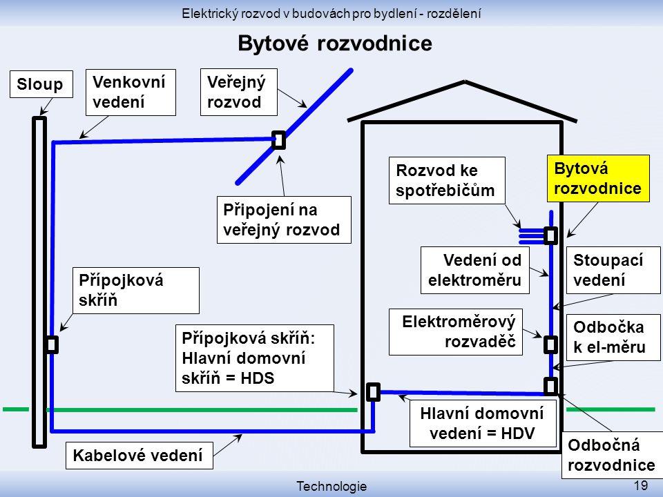 Elektrický rozvod v budovách pro bydlení - rozdělení Technologie 19 Přípojková skříň Přípojková skříň: Hlavní domovní skříň = HDS Sloup Elektroměrový