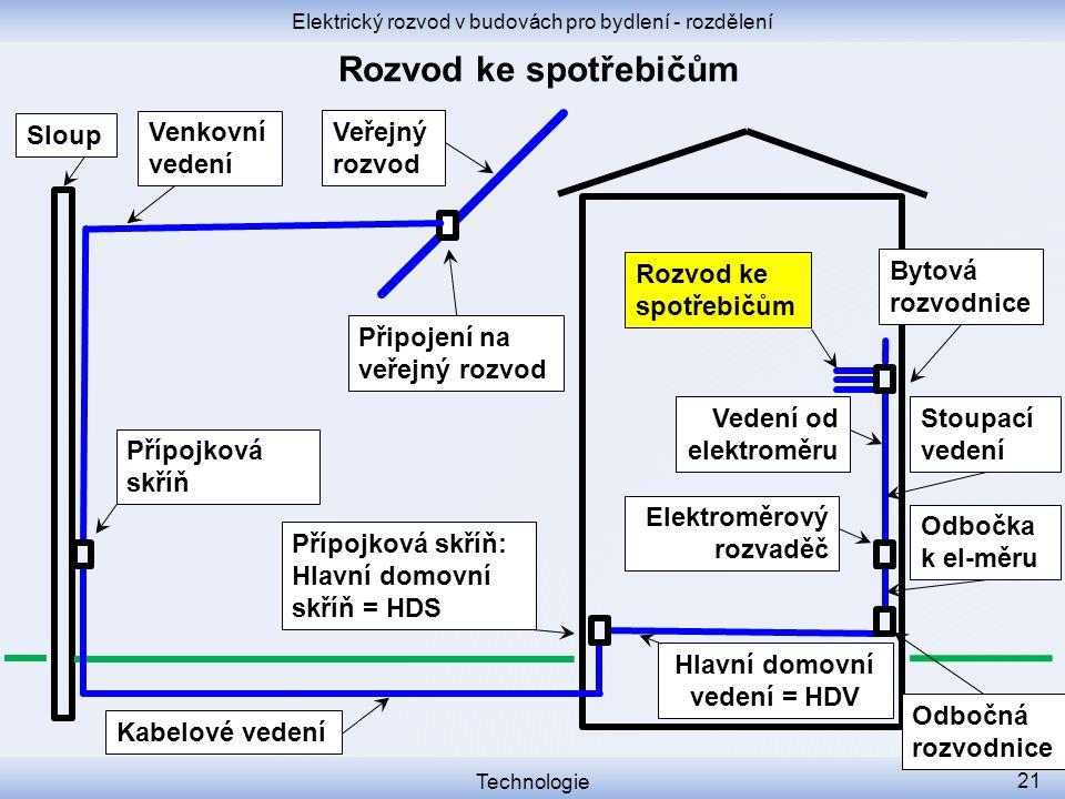 Elektrický rozvod v budovách pro bydlení - rozdělení Technologie 21 Přípojková skříň Přípojková skříň: Hlavní domovní skříň = HDS Sloup Elektroměrový