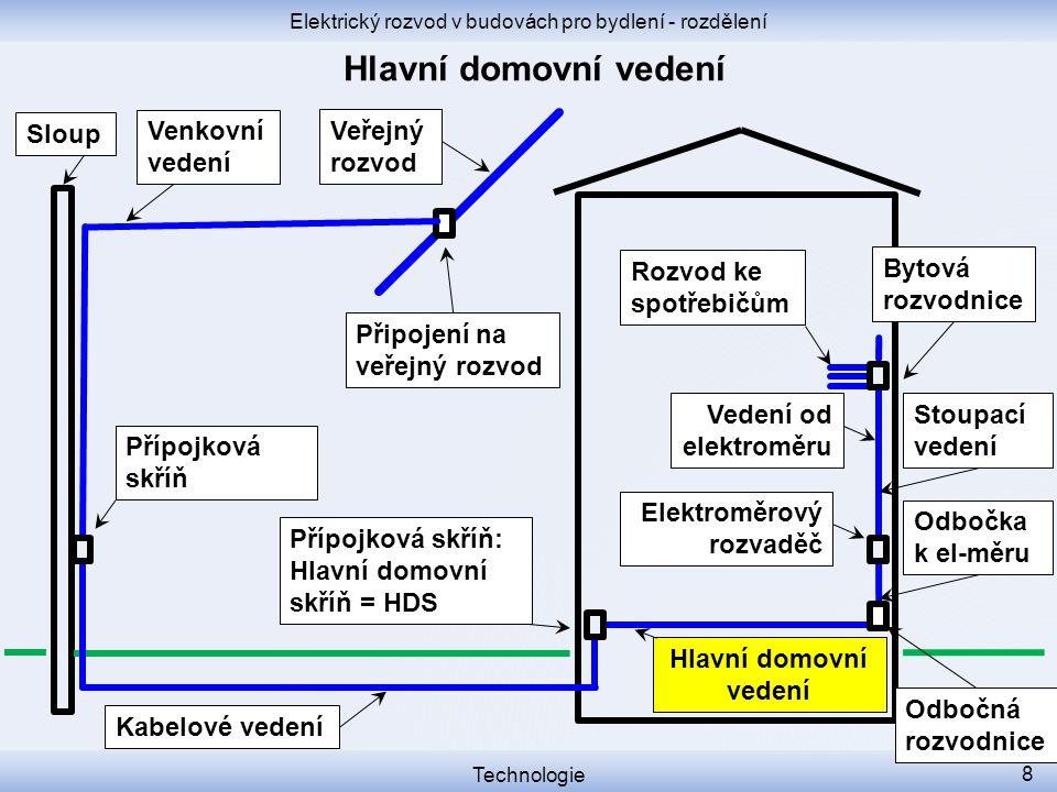 Elektrický rozvod v budovách pro bydlení - rozdělení Technologie 8 Přípojková skříň Přípojková skříň: Hlavní domovní skříň = HDS Sloup Elektroměrový r