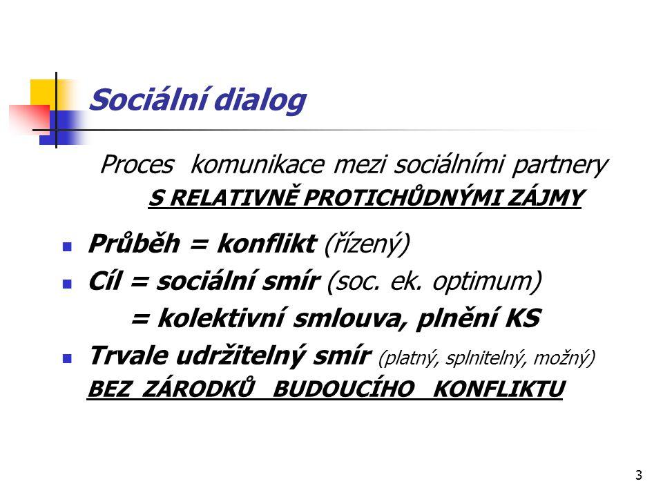 3 Sociální dialog Proces komunikace mezi sociálními partnery S RELATIVNĚ PROTICHŮDNÝMI ZÁJMY Průběh = konflikt (řízený) Cíl = sociální smír (soc.
