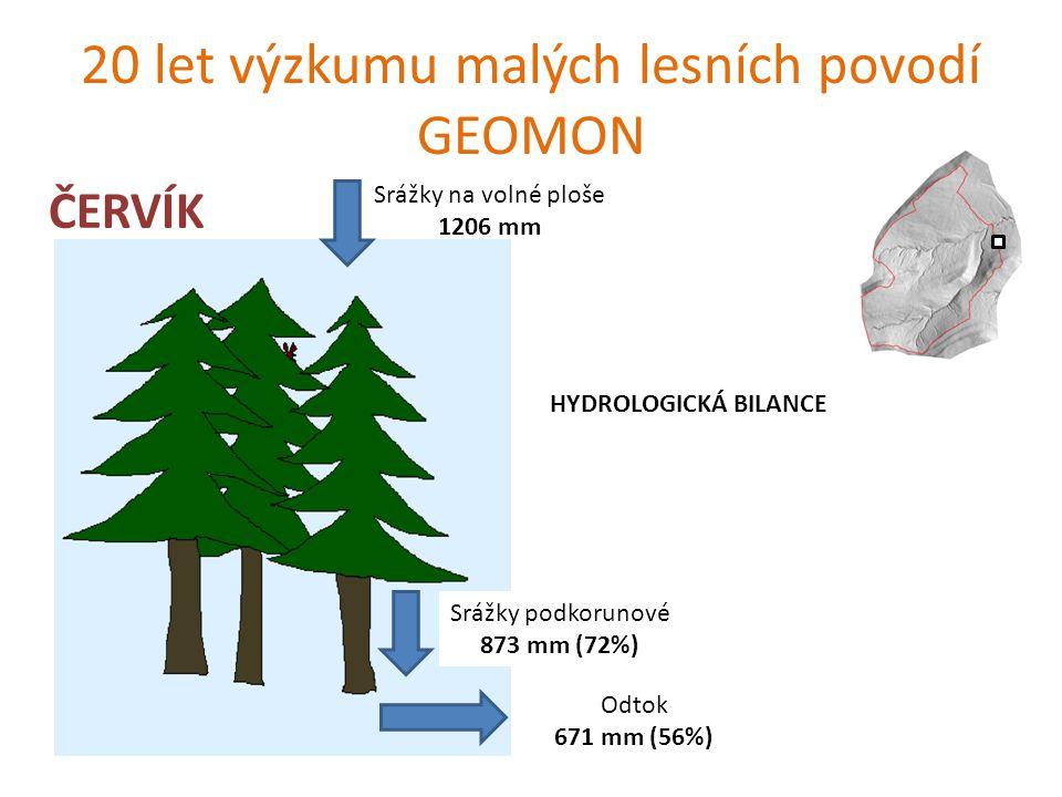 20 let výzkumu malých lesních povodí GEOMON ČERVÍK- síra Srážky na volné ploše 8.4 kg S/ha/rok Srážky podkorunové 16.9 kg S/ha/rok Odtok 33 kg S/ha/rok