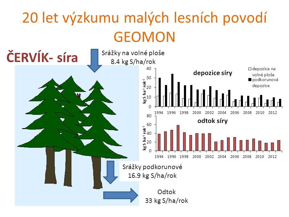 20 let výzkumu malých lesních povodí GEOMON ČERVÍK- dusík Srážky na volné ploše 8.9 kg N/ha/rok Srážky podkorunové 7.8 kg N/ha/rok Odtok 2.8 kg N/ha/rok
