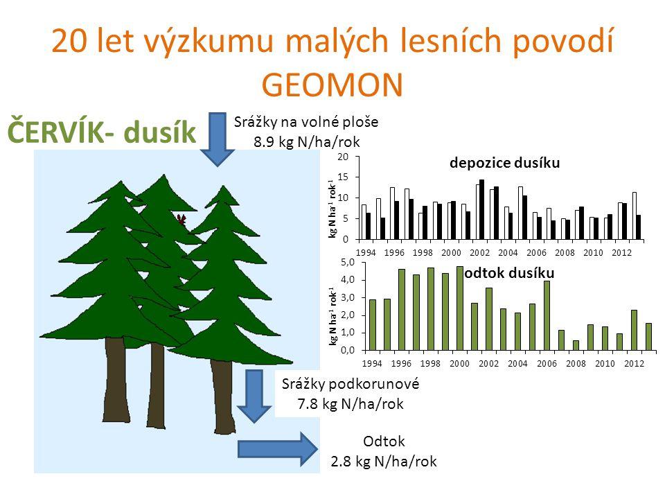20 let výzkumu malých lesních povodí GEOMON ČERVÍK- chloridy Srážky na volné ploše 5.8 kg Cl/ha/rok Srážky podkorunové 9.5 kg Cl/ha/rok Odtok 7 kg Cl/ha/rok