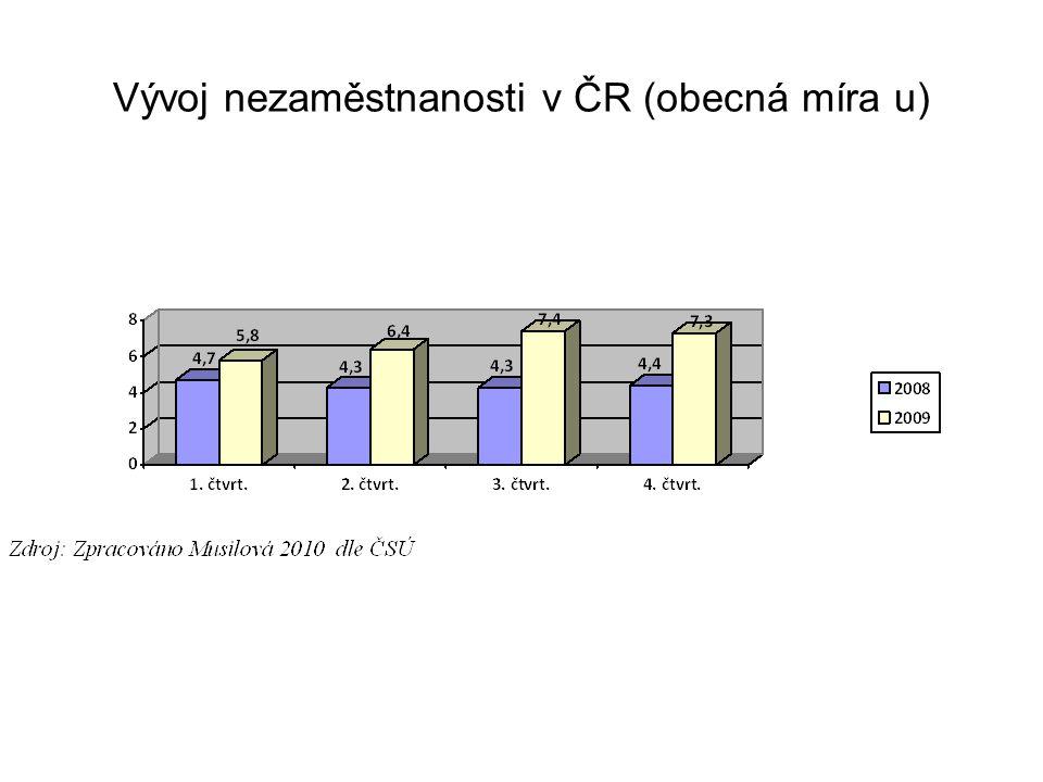 Vývoj nezaměstnanosti v ČR (obecná míra u)
