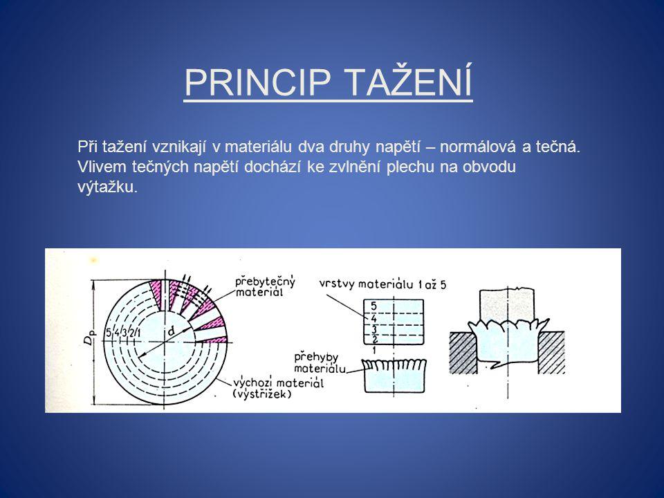 PRINCIP TAŽENÍ Při tažení vznikají v materiálu dva druhy napětí – normálová a tečná. Vlivem tečných napětí dochází ke zvlnění plechu na obvodu výtažku