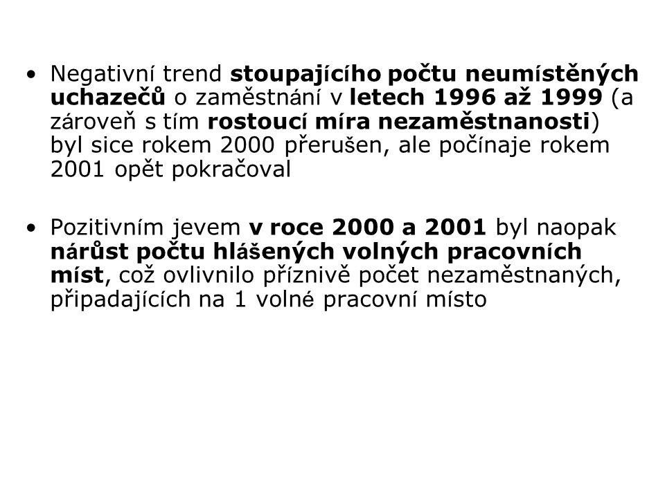 Negativn í trend stoupaj í c í ho počtu neum í stěných uchazečů o zaměstn á n í v letech 1996 až 1999 (a z á roveň s t í m rostouc í m í ra nezaměstna