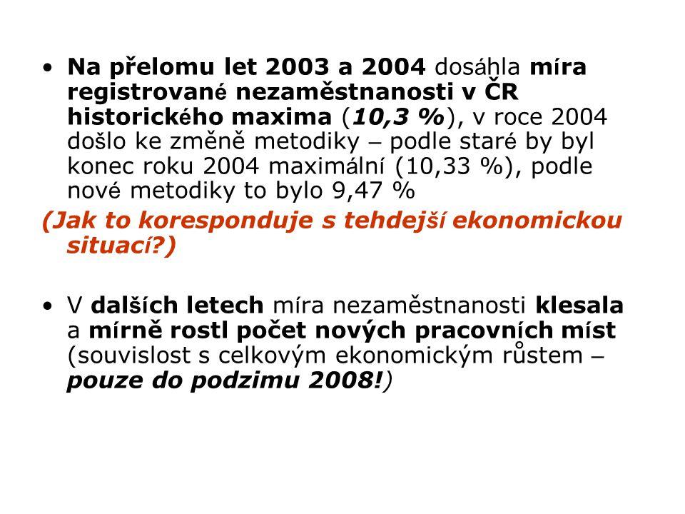 Na přelomu let 2003 a 2004 dos á hla m í ra registrovan é nezaměstnanosti v ČR historick é ho maxima (10,3 %), v roce 2004 do š lo ke změně metodiky –