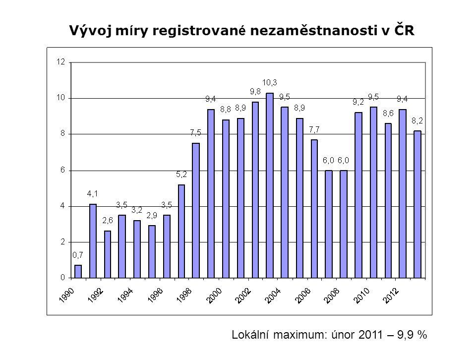 Vývoj m í ry registrovan é nezaměstnanosti v ČR Lokální maximum: únor 2011 – 9,9 %